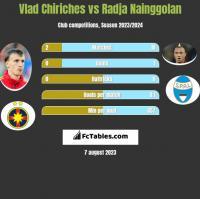 Vlad Chiriches vs Radja Nainggolan h2h player stats