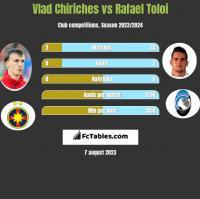 Vlad Chiriches vs Rafael Toloi h2h player stats
