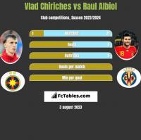 Vlad Chiriches vs Raul Albiol h2h player stats