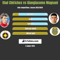 Vlad Chiriches vs Giangiacomo Magnani h2h player stats
