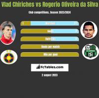 Vlad Chiriches vs Rogerio Oliveira da Silva h2h player stats