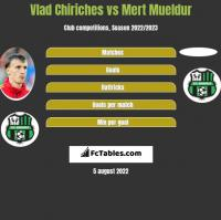 Vlad Chiriches vs Mert Mueldur h2h player stats