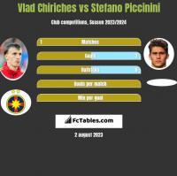 Vlad Chiriches vs Stefano Piccinini h2h player stats