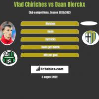 Vlad Chiriches vs Daan Dierckx h2h player stats
