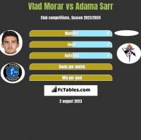 Vlad Morar vs Adama Sarr h2h player stats