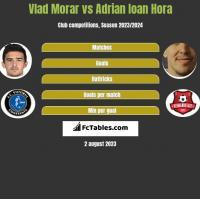 Vlad Morar vs Adrian Ioan Hora h2h player stats