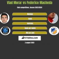 Vlad Morar vs Federico Macheda h2h player stats