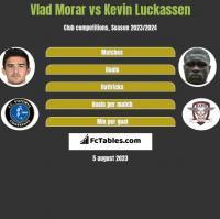 Vlad Morar vs Kevin Luckassen h2h player stats