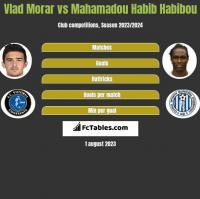 Vlad Morar vs Mahamadou Habib Habibou h2h player stats