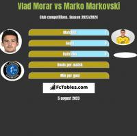 Vlad Morar vs Marko Markovski h2h player stats