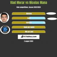 Vlad Morar vs Nicolas Mana h2h player stats