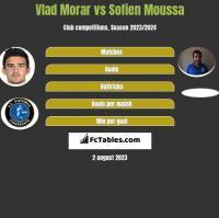 Vlad Morar vs Sofien Moussa h2h player stats