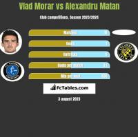 Vlad Morar vs Alexandru Matan h2h player stats
