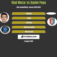 Vlad Morar vs Daniel Popa h2h player stats