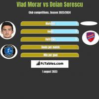 Vlad Morar vs Deian Sorescu h2h player stats