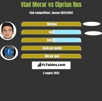 Vlad Morar vs Ciprian Rus h2h player stats