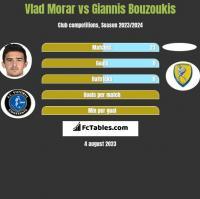 Vlad Morar vs Giannis Bouzoukis h2h player stats