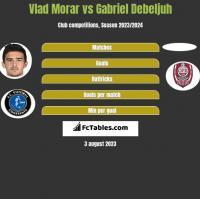 Vlad Morar vs Gabriel Debeljuh h2h player stats