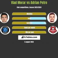 Vlad Morar vs Adrian Petre h2h player stats