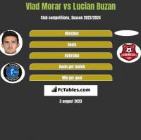 Vlad Morar vs Lucian Buzan h2h player stats
