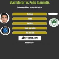 Vlad Morar vs Fotis Ioannidis h2h player stats
