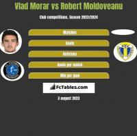 Vlad Morar vs Robert Moldoveanu h2h player stats
