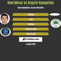 Vlad Morar vs Argyris Kampetsis h2h player stats