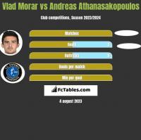 Vlad Morar vs Andreas Athanasakopoulos h2h player stats