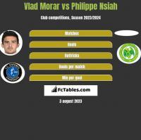 Vlad Morar vs Philippe Nsiah h2h player stats
