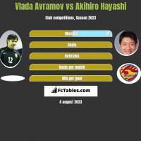 Vlada Avramov vs Akihiro Hayashi h2h player stats