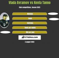 Vlada Avramov vs Kenta Tanno h2h player stats