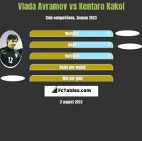 Vlada Avramov vs Kentaro Kakoi h2h player stats