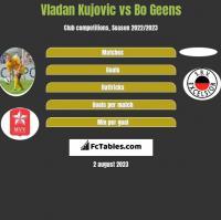 Vladan Kujovic vs Bo Geens h2h player stats