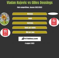 Vladan Kujovic vs Gilles Deusings h2h player stats