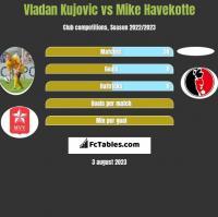 Vladan Kujovic vs Mike Havekotte h2h player stats