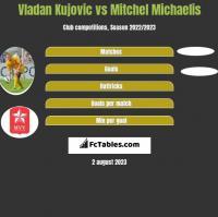 Vladan Kujovic vs Mitchel Michaelis h2h player stats
