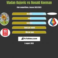 Vladan Kujovic vs Ronald Koeman h2h player stats