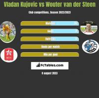Vladan Kujovic vs Wouter van der Steen h2h player stats