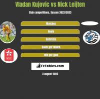Vladan Kujovic vs Nick Leijten h2h player stats