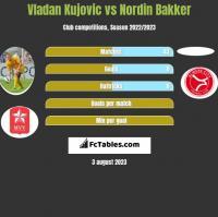 Vladan Kujovic vs Nordin Bakker h2h player stats