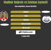 Vladimir Boljević vs Esteban Sachetti h2h player stats