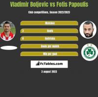 Vladimir Boljević vs Fotis Papoulis h2h player stats