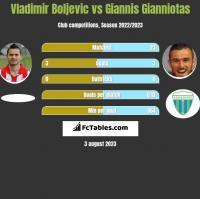 Vladimir Boljević vs Giannis Gianniotas h2h player stats