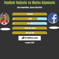 Vladimir Boljevic vs Marko Adamovic h2h player stats