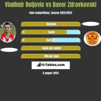 Vladimir Boljevic vs Davor Zdravkovski h2h player stats