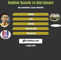 Vladimir Bozović vs Ałan Kasajew h2h player stats