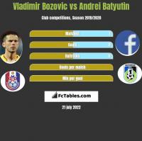 Vladimir Bozović vs Andrei Batjutin h2h player stats