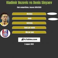 Vladimir Bozović vs Denis Sinyaev h2h player stats