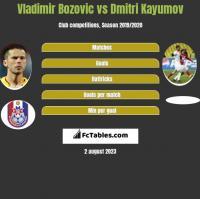 Vladimir Bozović vs Dmitri Kayumov h2h player stats