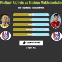 Vladimir Bozović vs Rustem Mukhametshin h2h player stats